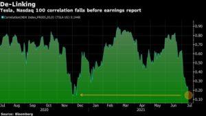 Tesla-Aktie korreliert immer weniger mit Nasdaq-Index